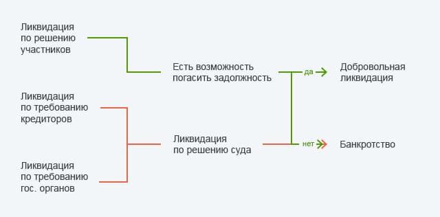 b0aa2d371bf Ликвидация фирм в Москве